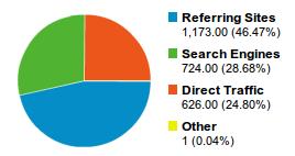 Diagram från Google Analytics på en typisk fördelning av webbtrafiken