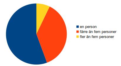Diagrambild som visar hur många som jobbar med föreningars webbplatser