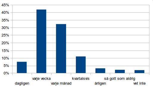 Diagrambild som visar publiceringsfrekvens för föreningars hemsidor