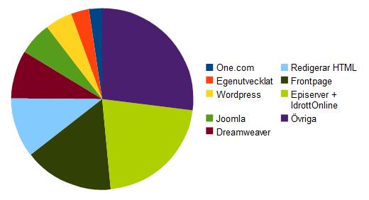 Diagrambild över vilka publiceringsverktyg (CMS) som föreningar använder.